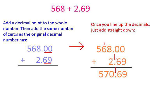 Adding Decimals – An Easy Way to Add Decimal Numbers – Cool Math