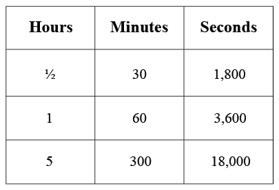 Watch How to Convert Seconds Into Hours video