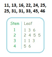 how to make a stem and leaf plot