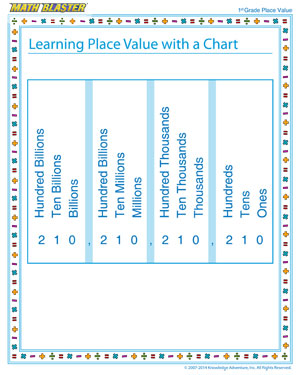Learning Place Value with a Chart - Place value worksheet for kids